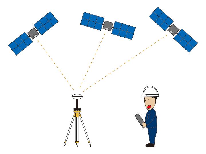 GPS(GNSS)測量